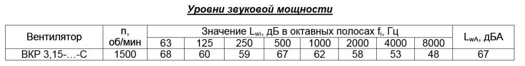 Ф3.15уровнизвуковоймощности.png