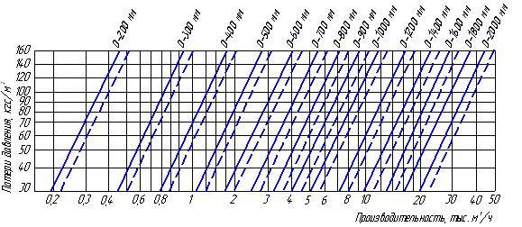 График для определения потерь давления в циклонах ЦН-15 диаметром 200-1200 мм при температуре воздуха t=20oС, Р=760 мм рт.ст