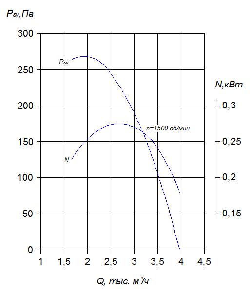 Ф3.55рабочиехарактеристики.png