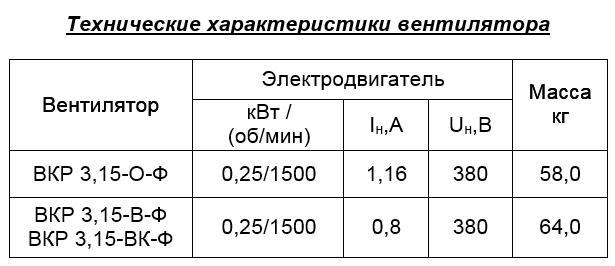 Ф3.15техническиехарактеристики.png