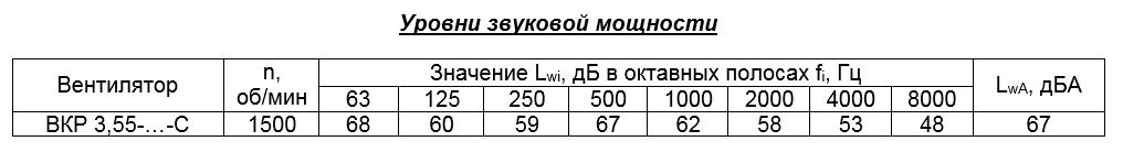 Ф3.55уровнизвуковоймощности.png